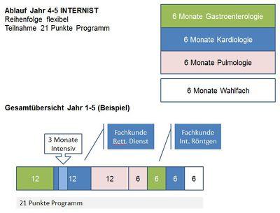 Grafik_2 Fachärztliche Ausbildung